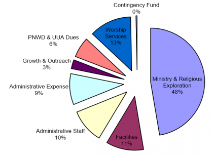 A pie chart showing How UUCS spends its funds 2017-1-31
